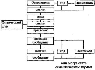 Г Почепцов Теория Коммуникации