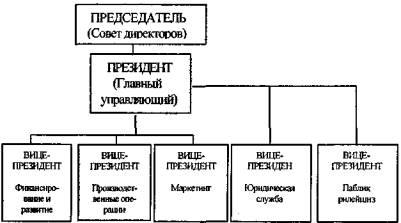 ...которые в определенной мере начинают выполнять функции паблик рилейшнз (схемы 7,8,9). Основной недостаток.