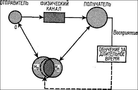 Моль Абраам. Социодинамика
