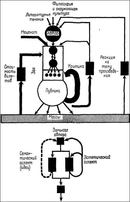 Театр - система