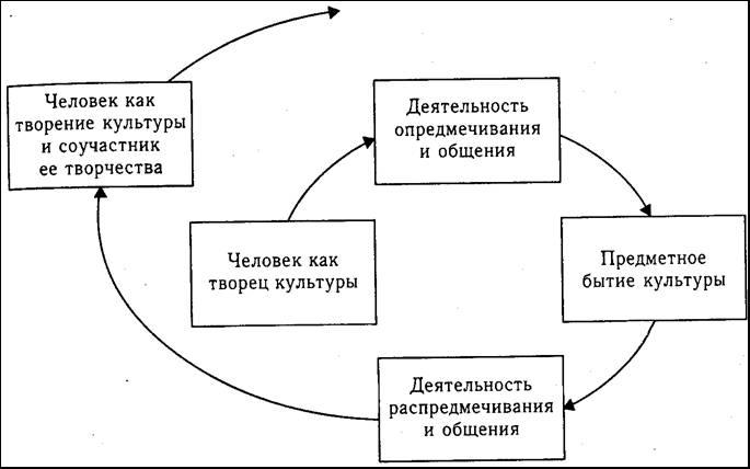 менее широкого круга