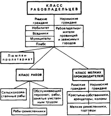 История Древнего Рима.