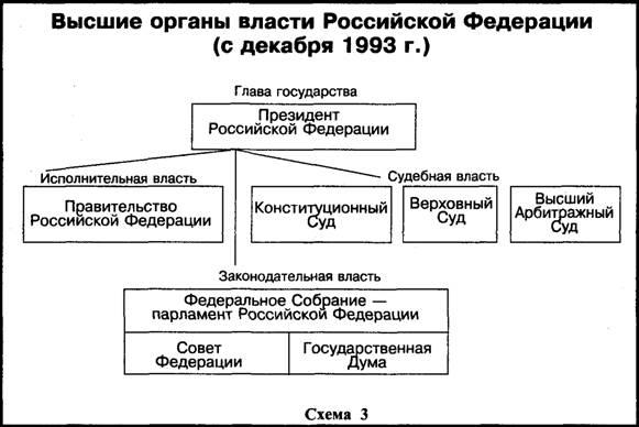 гана РФ (схема 3). Подчеркивалась самостоятельность органов трех ветвей власти - законодательной, исполнительной и...
