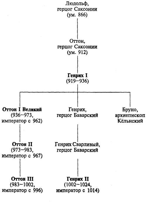 История средних веков: В 2 т.