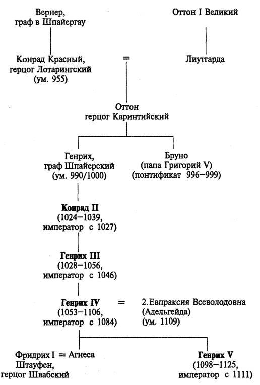 Династия Штауфенов