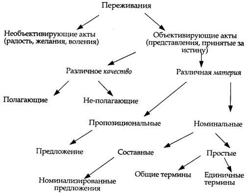 """Мотрошилова, Н.В.=""""Идеи I"""""""