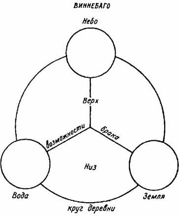 Рис. 13.  Схема социальной структуры виннебаго.  162.