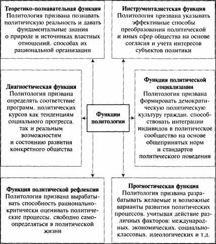 Политология. 2007.