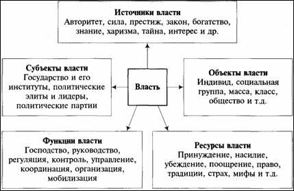 структура и функции политической психологии контрольная