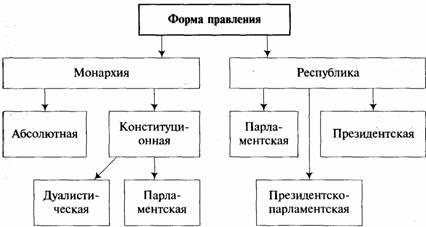 заполните схему форма правления