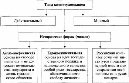 различия в политических режимах а. бентли представлял как различия в типах