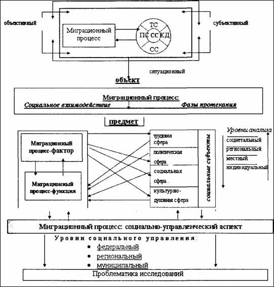 III.1.1. Рис.  Структурно-логическая схема социологического анализа миграционного процесса.  201. 207.  209.