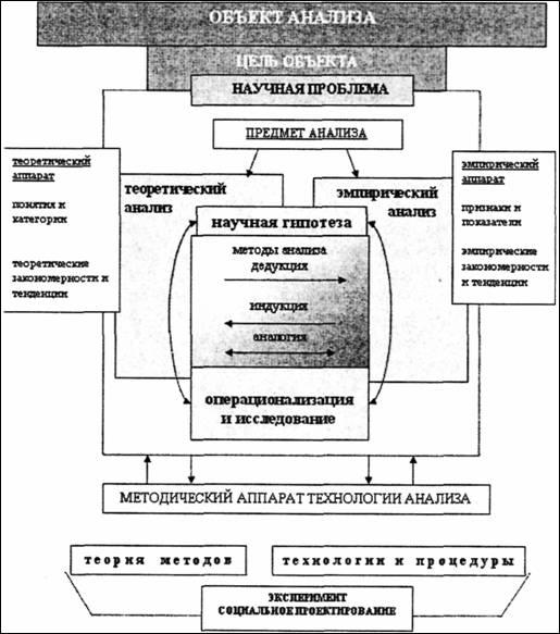 2 Руткевич М.Н. Диалектика и
